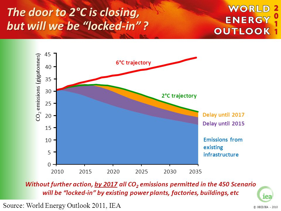 © OECD/IEA - 2010 0 5 10 15 20 25 30 35 40 20102020202520302035 Delay until 2017 Delay until 2015 2015 Emissions from existing infrastructure The door to 2°C is closing, but will we be locked-in .