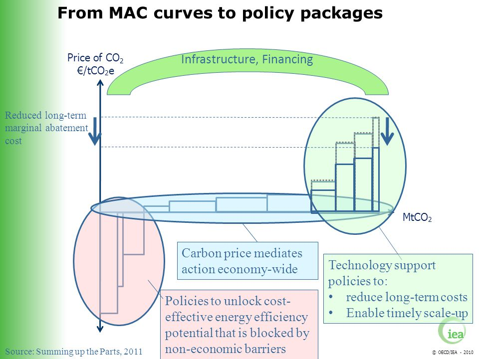 © OECD/IEA - 2010 Price of CO 2 /tCO 2 e MtCO 2 Policies to unlock cost- effective energy efficiency potential that is blocked by non-economic barriers Carbon price mediates action economy-wide From MAC curves to policy packages Technology support policies to: reduce long-term costs Enable timely scale-up Reduced long-term marginal abatement cost Infrastructure, Financing Source: Summing up the Parts, 2011