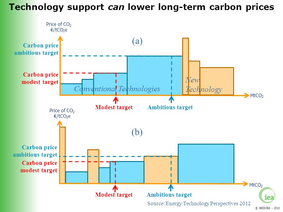© OECD/IEA - 2010 Price of CO 2 /tCO 2 e MtCO 2 Conventional Technologies New Technology (a) Price of CO 2 /tCO 2 e MtCO 2 (b) Ambitious target Carbon price ambitious target Modest target Carbon price modest target Ambitious target Carbon price ambitious target Modest target Carbon price modest target Technology support can lower long-term carbon prices Source: Energy Technology Perspectives 2012