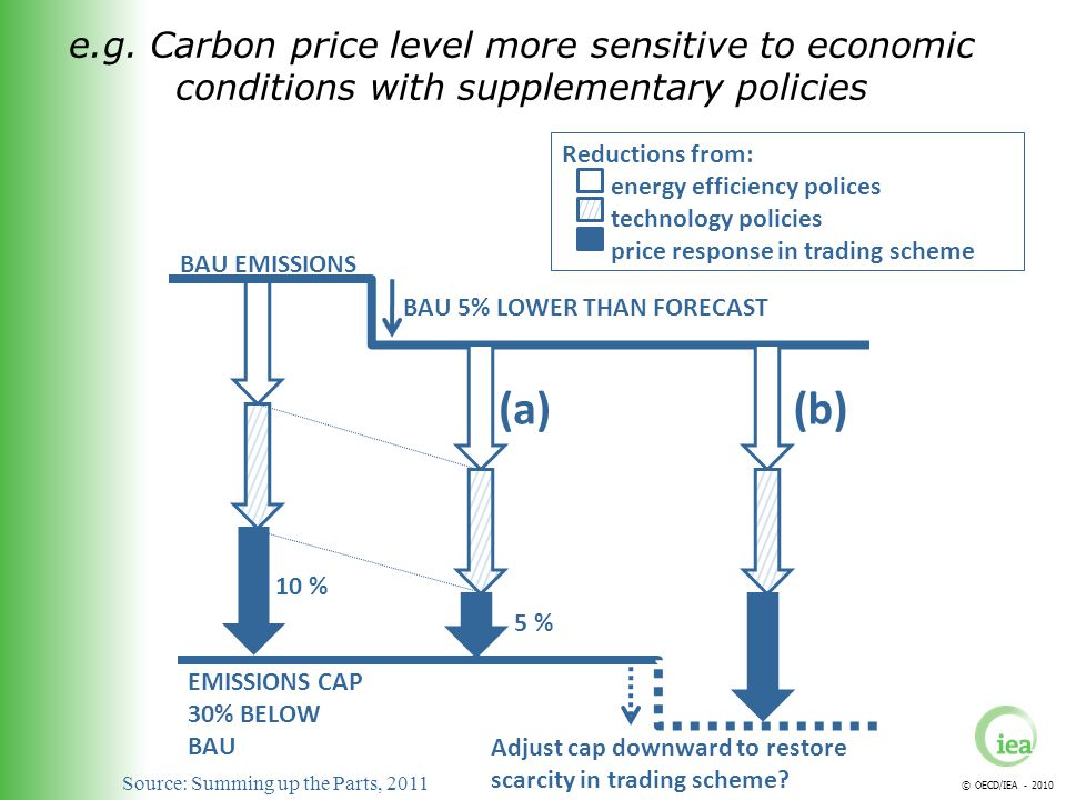 © OECD/IEA - 2010 EMISSIONS CAP 30% BELOW BAU BAU EMISSIONS Reductions from: energy efficiency polices technology policies price response in trading scheme 10 % 5 % BAU 5% LOWER THAN FORECAST (a) Adjust cap downward to restore scarcity in trading scheme.