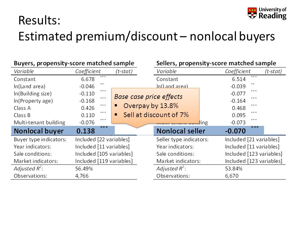Results: Estimated premium/discount – nonlocal buyers Base case price effects Overpay by 13.8% Sell at discount of 7% Base case price effects Overpay by 13.8% Sell at discount of 7%