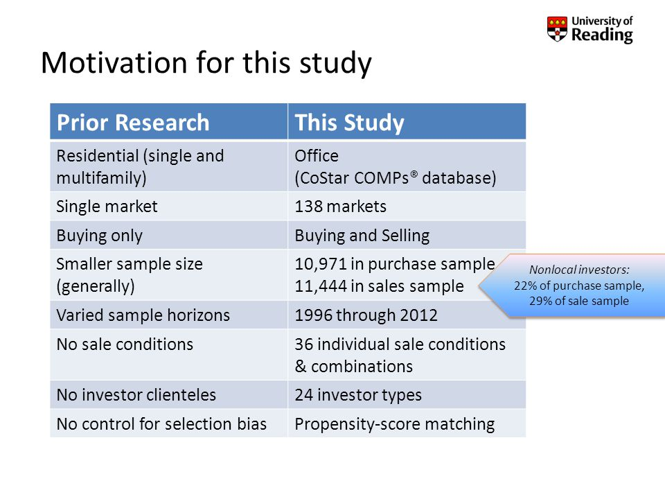 Summary Statistics – Purchase Sample
