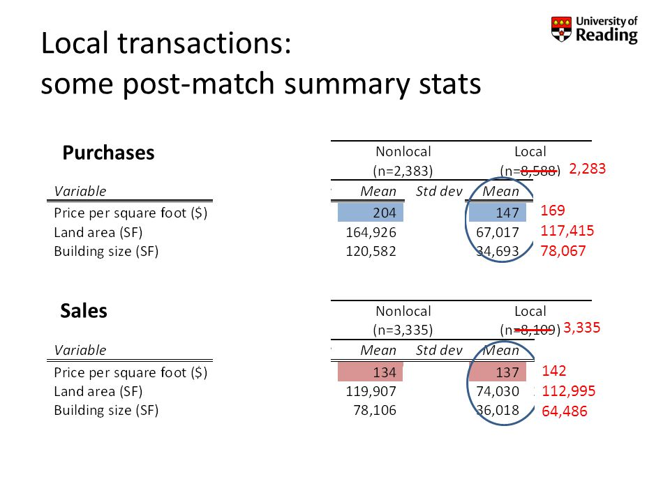 Sales Local transactions: some post-match summary stats 2,283 169 117,415 78,067 3,335 142 112,995 64,486 Purchases