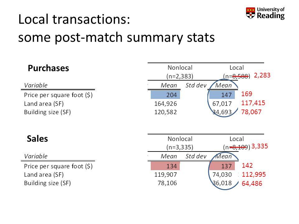 Results: Estimated premium – nonlocal buyers ln(Price/SF) = Controls + β N ·I{Nonlocal} + ε