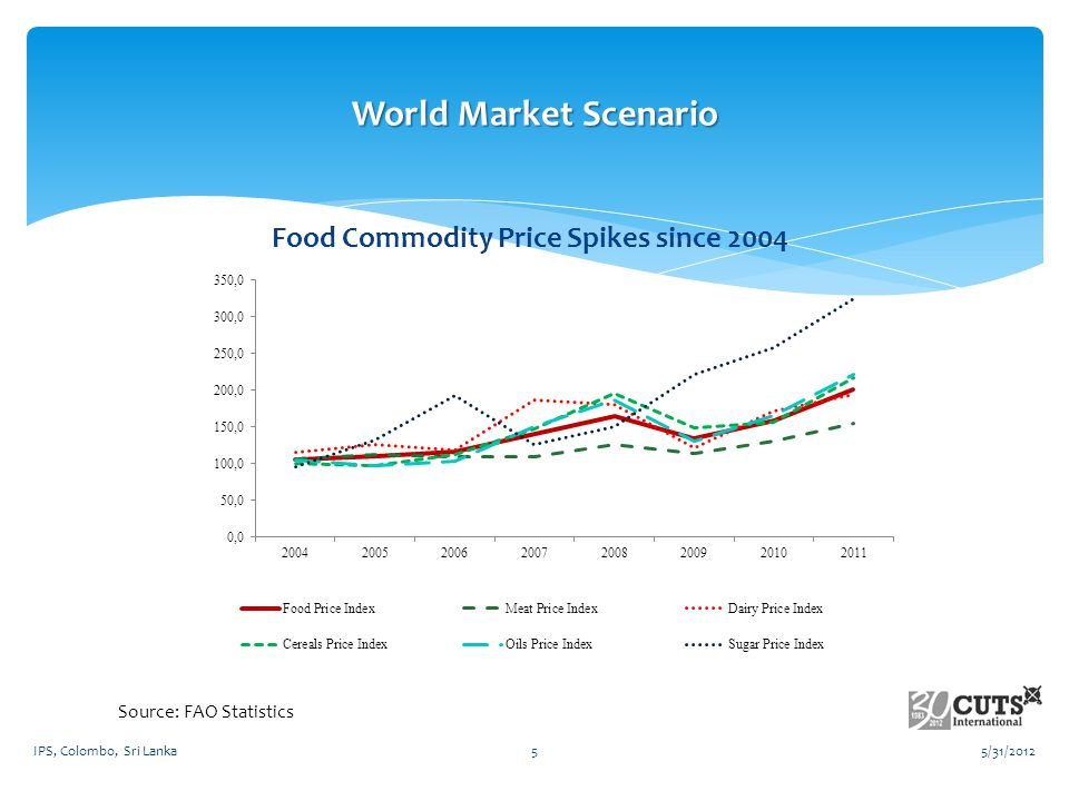 Food Commodity Price Spikes since 2004 World Market Scenario Source: FAO Statistics 5/31/20125IPS, Colombo, Sri Lanka