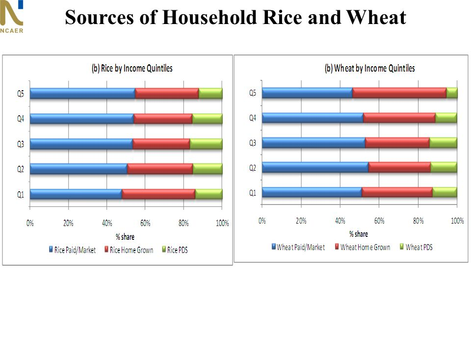 Sources of Household Rice and Wheat