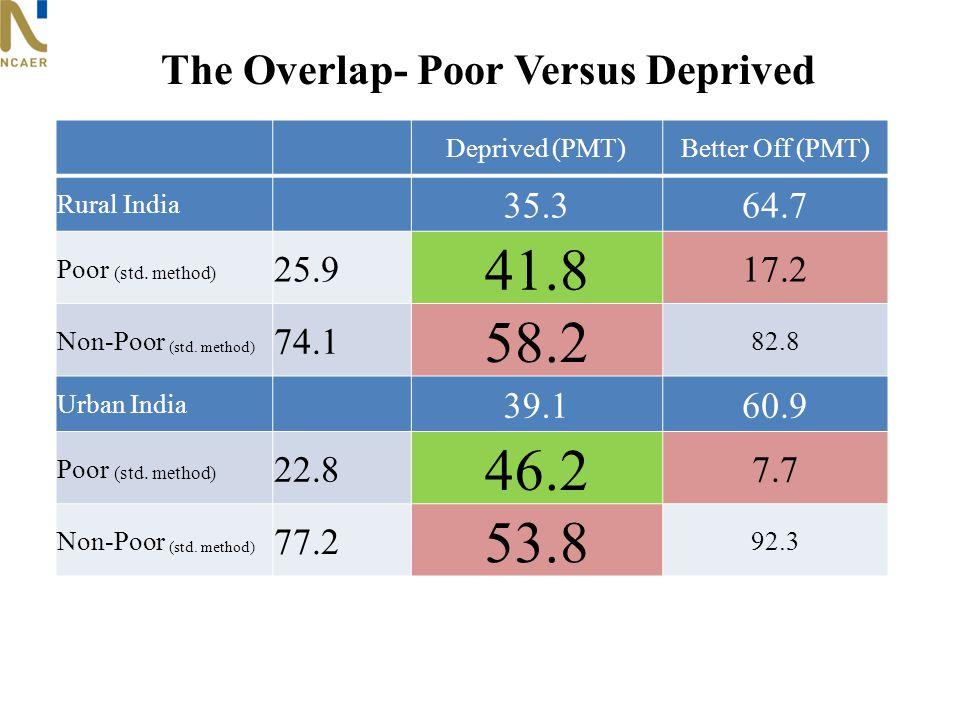 The Overlap- Poor Versus Deprived Deprived (PMT)Better Off (PMT) Rural India 35.364.7 Poor (std. method) 25.9 41.8 17.2 Non-Poor (std. method) 74.1 58