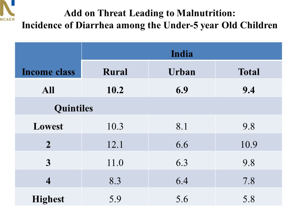 Add on Threat Leading to Malnutrition: Incidence of Diarrhea among the Under-5 year Old Children Income class India RuralUrbanTotal All10.26.99.4 Quintiles Lowest10.38.19.8 212.16.610.9 311.06.39.8 48.36.47.8 Highest5.95.65.8