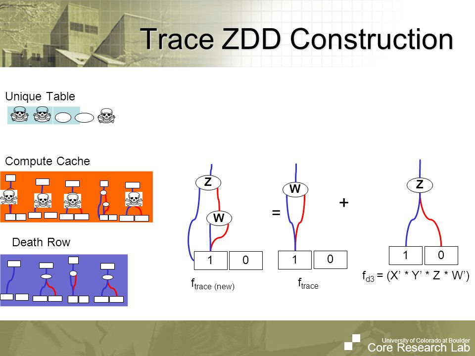 University of Colorado at Boulder Core Research Lab University of Colorado at Boulder Core Research Lab Trace ZDD Construction f d3 = (X * Y * Z * W) = + f trace 1 Z 0 1 W 0 f trace (new) 1 W 0 Z Unique Table Compute Cache Death Row
