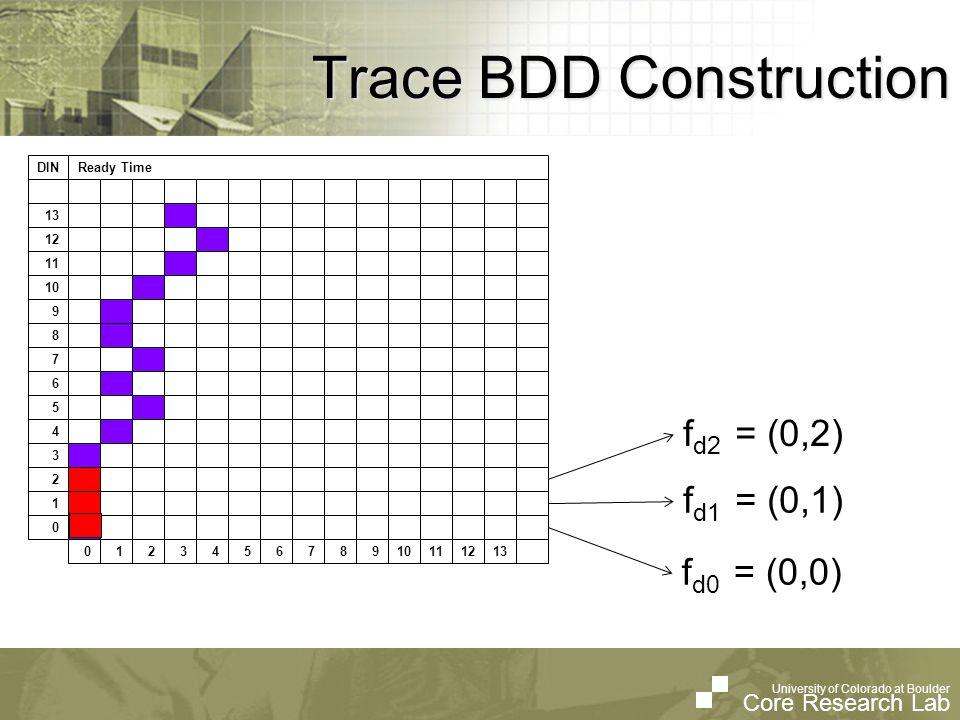 University of Colorado at Boulder Core Research Lab University of Colorado at Boulder Core Research Lab Trace BDD Construction (X * Y * Z * W) f trace = (X * Y * Z * W) + (X * Y * Z * W) + (X * Y * Z * W) (0,0) (00,00) (0,1) (00,01) (X * Y * Z * W) (0,2) (00,10) Data Tuple Binary TupleBoolean Function { {X * Y * Z * W}, {X * Y * Z * W}, {X * Y * Z * W} }
