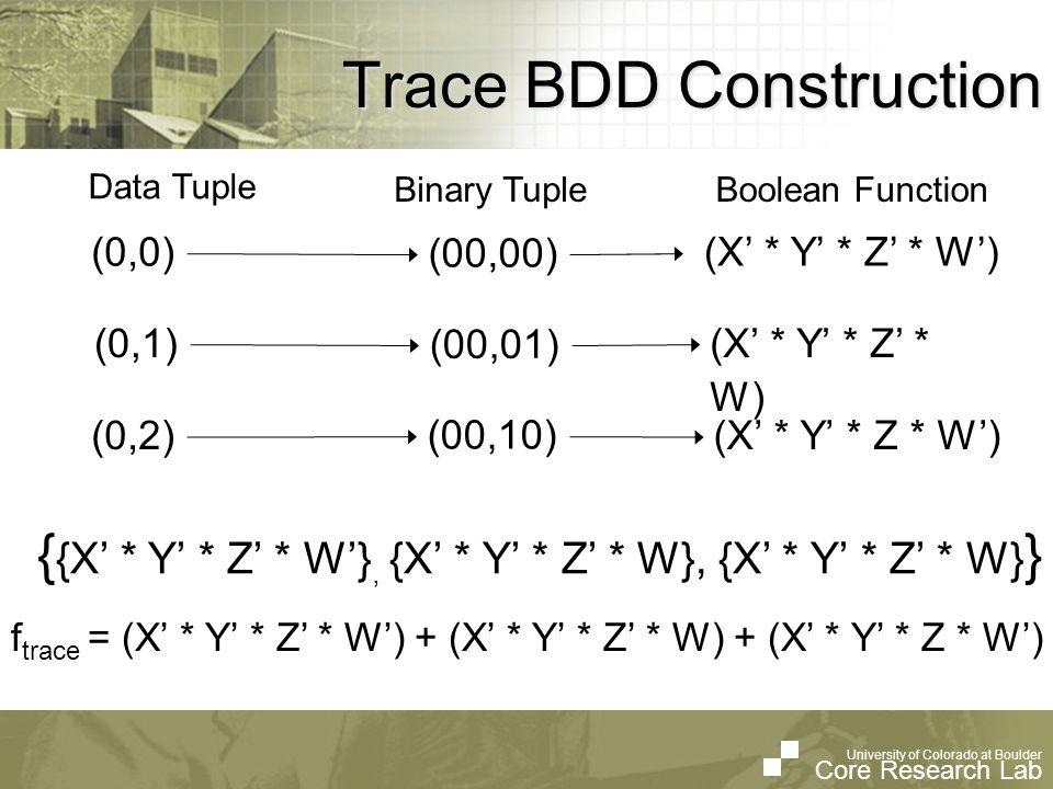 University of Colorado at Boulder Core Research Lab University of Colorado at Boulder Core Research Lab The BDD Data Structure False Arc Inverting False Arc True Arc F(X,Y,Z,W) = X*Y*Z*W 0 Y W Z W Z Z Z 000 00 0 0 0 Y W Z W Z Z Z 00 00 1 0 0 X 0