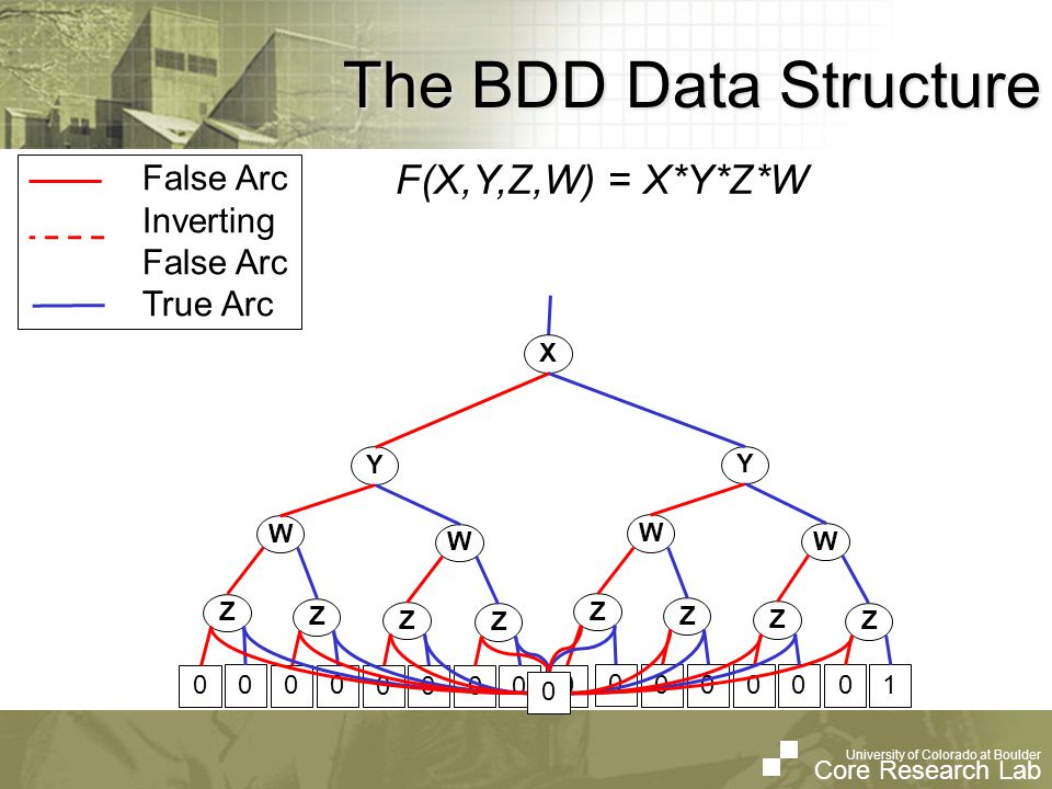 University of Colorado at Boulder Core Research Lab University of Colorado at Boulder Core Research Lab The BDD Data Structure False Arc Inverting False Arc True Arc F(X,Y,Z,W) = X*Y*Z*W 0 Y W Z W Z Z Z Y W Z W Z Z Z X 0