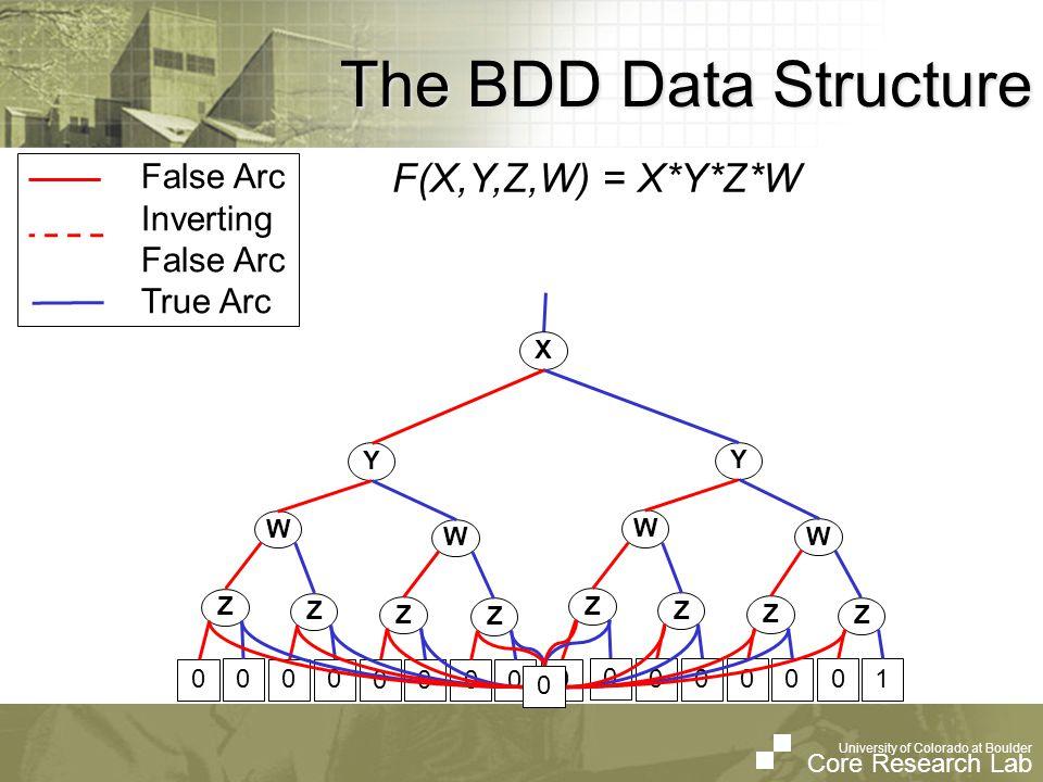 University of Colorado at Boulder Core Research Lab University of Colorado at Boulder Core Research Lab The BDD Data Structure False Arc Inverting False Arc True Arc F(X,Y,Z,W) = X*Y*Z*W Y W Z W Z Z Z Y W Z W Z Z Z 1 X Z 0