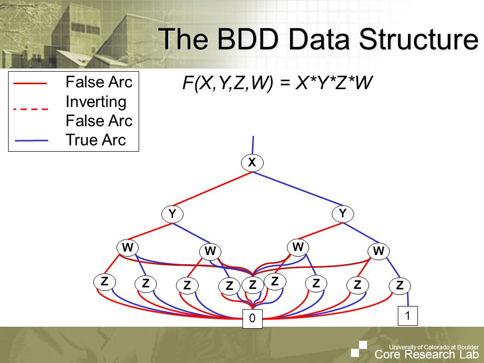 University of Colorado at Boulder Core Research Lab University of Colorado at Boulder Core Research Lab The BDD Data Structure False Arc Inverting False Arc True Arc F(X,Y,Z,W) = X*Y*Z*W Y W Z W Z Z Z Y W Z W Z Z Z 1 X Z 0