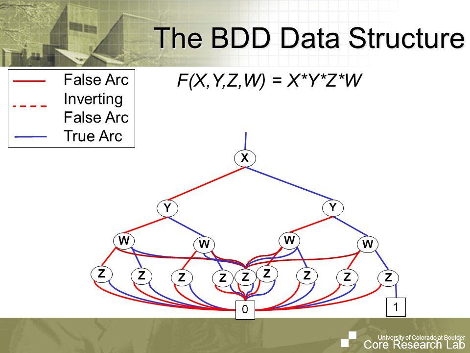 University of Colorado at Boulder Core Research Lab University of Colorado at Boulder Core Research Lab The BDD Data Structure False Arc Inverting False Arc True Arc F(X,Y,Z,W) = X*Y*Z*W Y W W Y W W Z 1 X Z 0 W