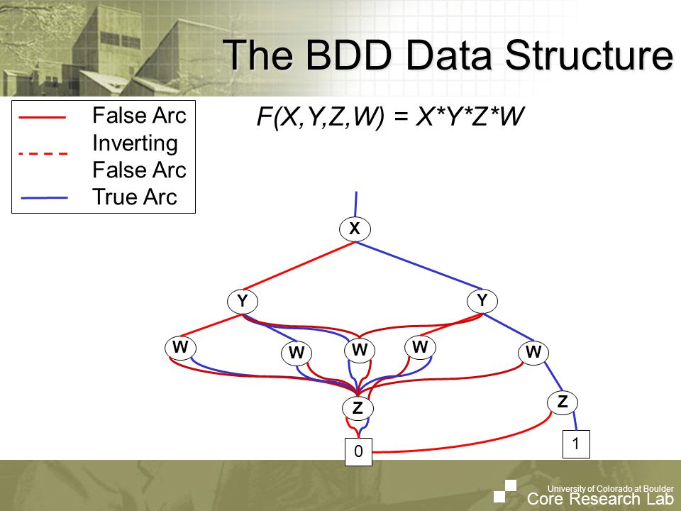 University of Colorado at Boulder Core Research Lab University of Colorado at Boulder Core Research Lab The BDD Data Structure False Arc Inverting False Arc True Arc F(X,Y,Z,W) = X*Y*Z*W Y W W Y W W Z 1 X Z 0 W