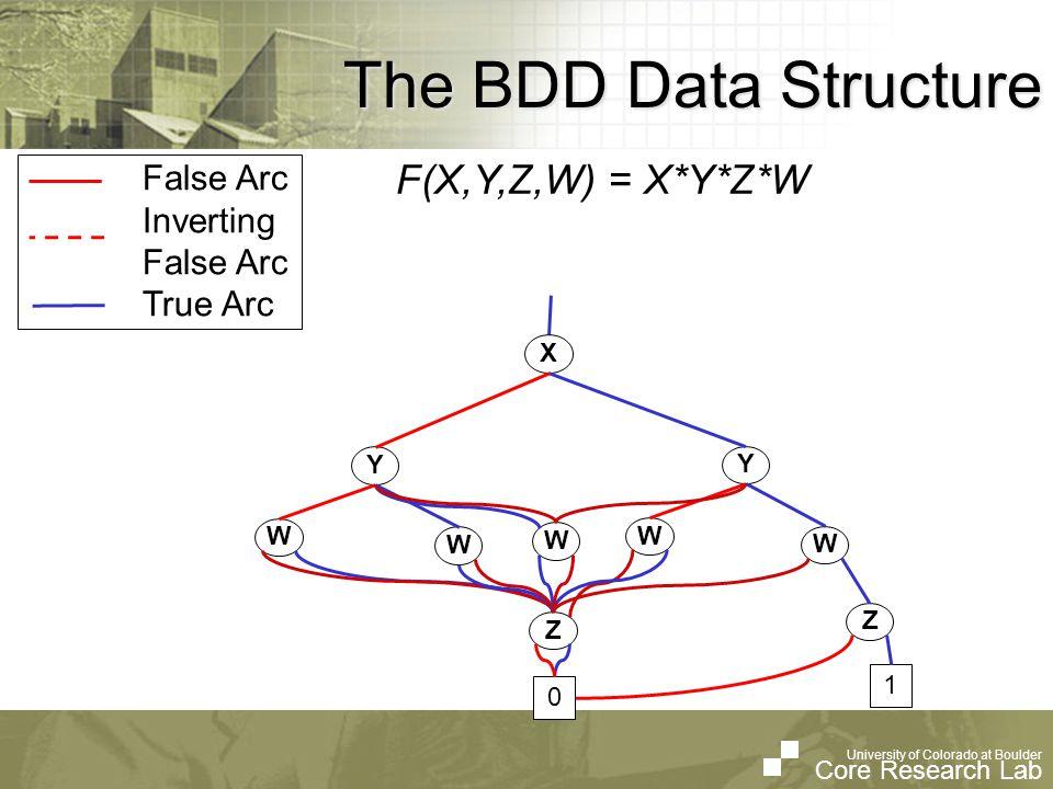 University of Colorado at Boulder Core Research Lab University of Colorado at Boulder Core Research Lab Trace ZDD Losses 3x Slower!