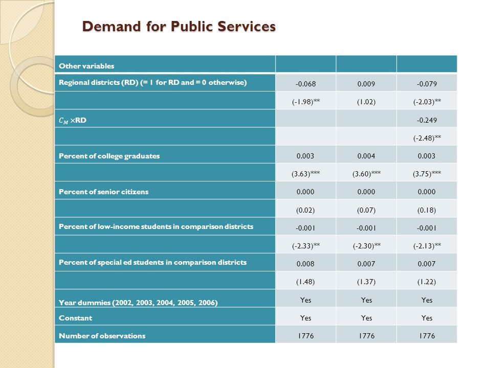 Demand for Public Services Other variables Regional districts (RD) (= 1 for RD and = 0 otherwise) -0.0680.009-0.079 (-1.98)**(1.02)(-2.03)** -0.249 (-