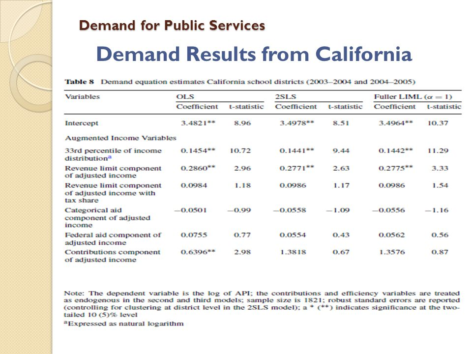 Demand for Public Services Demand Results from California