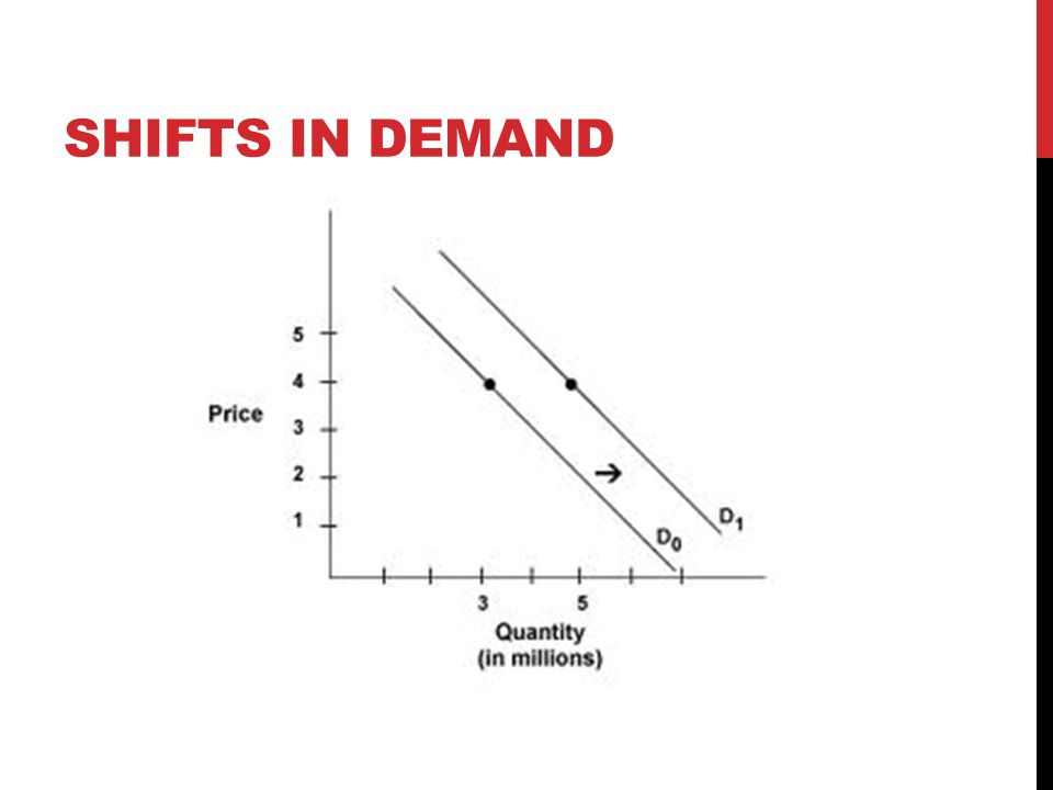 ELASTICITY When you change the price (increase), what percentage does demand change (decrease).