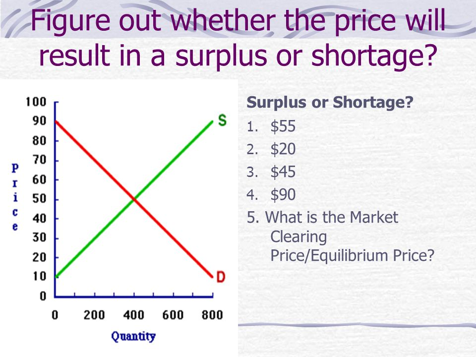 Figure out whether the price will result in a surplus or shortage.