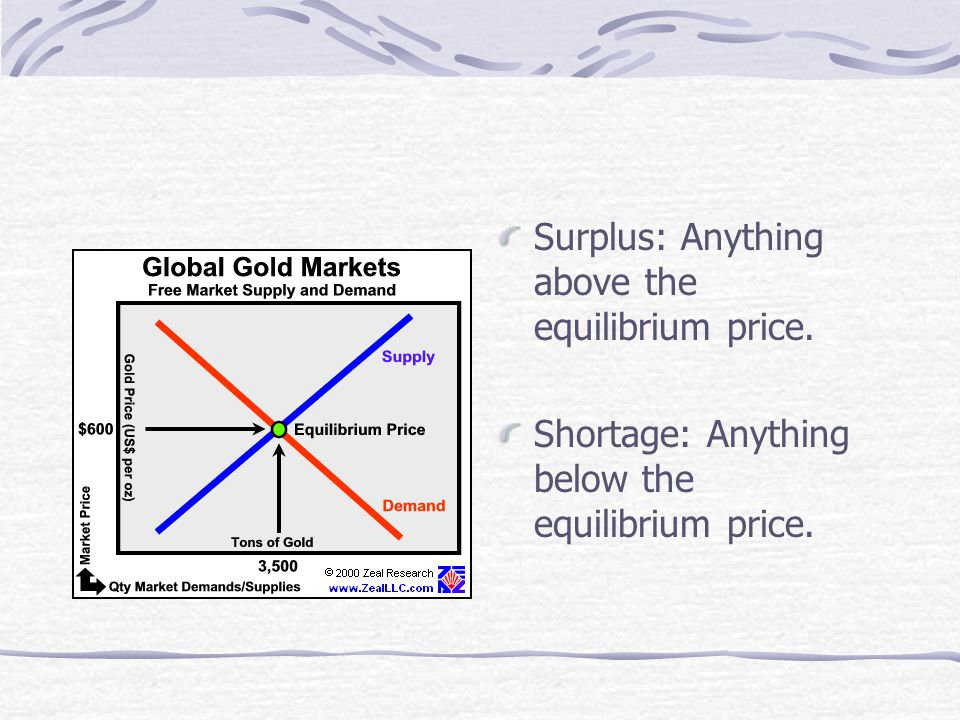 Surplus: Anything above the equilibrium price. Shortage: Anything below the equilibrium price.