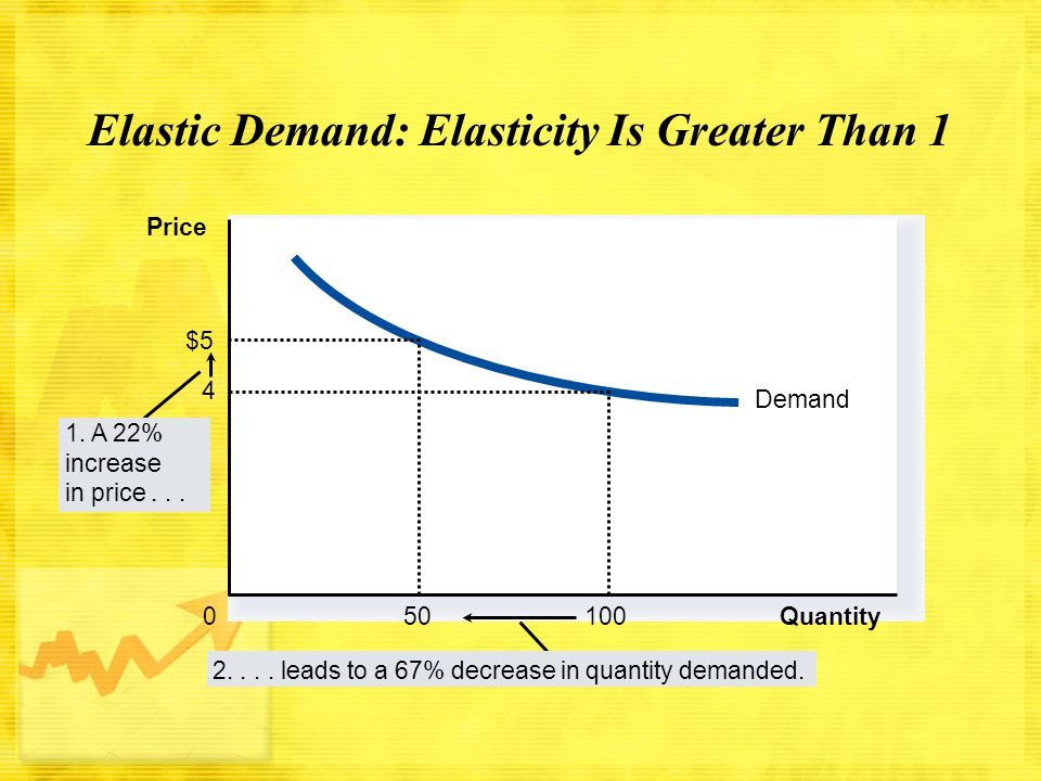 Elastic Demand: Elasticity Is Greater Than 1 Demand Quantity 4 100 0 Price $5 50 1. A 22% increase in price... 2.... leads to a 67% decrease in quanti