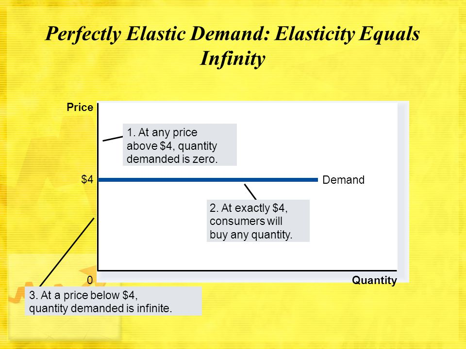Perfectly Elastic Demand: Elasticity Equals Infinity Quantity 0 Price $4 Demand 2. At exactly $4, consumers will buy any quantity. 1. At any price abo