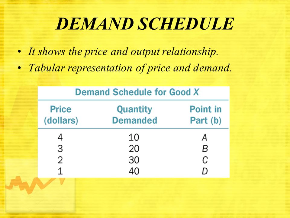 DEMAND CURVE The geometrical representation of demand schedule is called the demand curve.