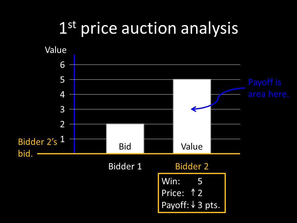 Win: – Price: 0 Payoff: 0 pts. Win: 5 Price: 2 Payoff: 3 pts. 1 st price auction analysis Bidder 1Bidder 2 Value 1 2 3 4 5 6 Bidder 2s bid. Payoff is