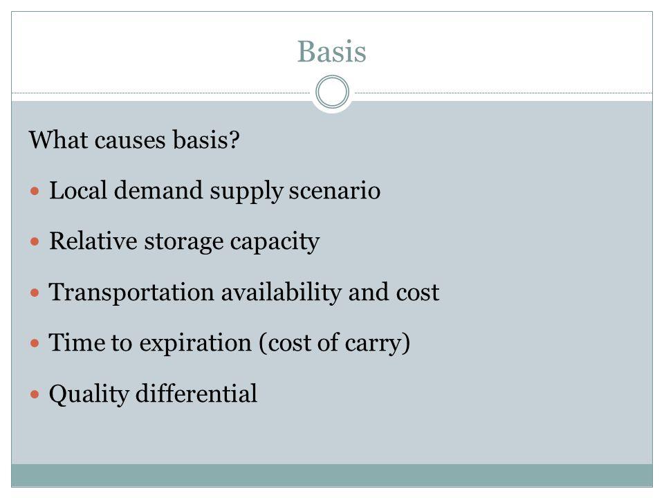 Basis What causes basis.