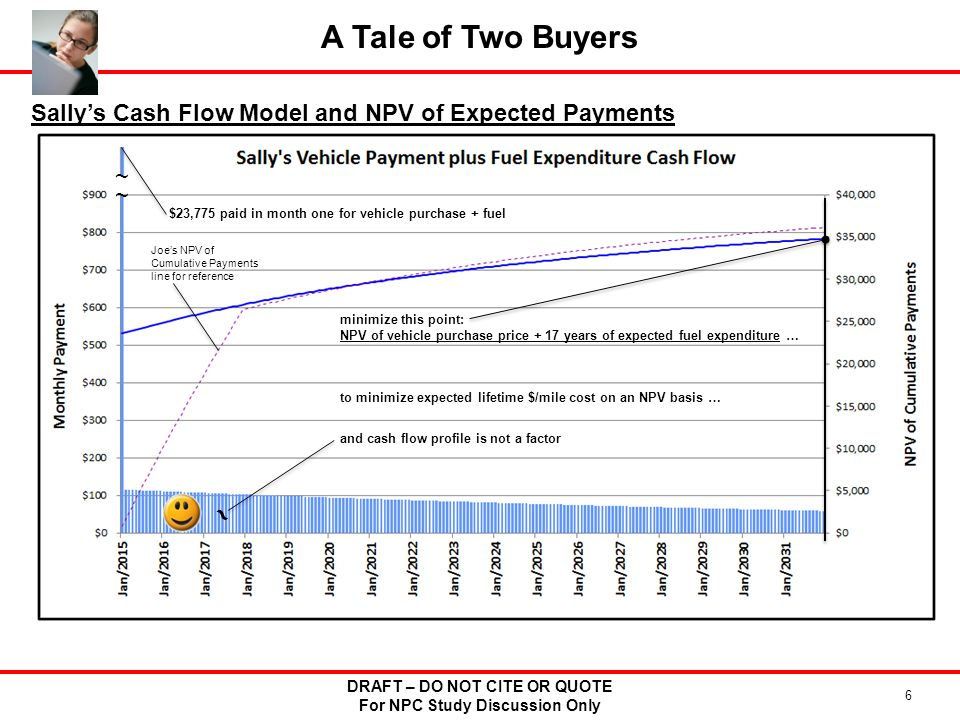 DRAFT – DO NOT CITE OR QUOTE For NPC Study Discussion Only 6 A Tale of Two Buyers Sallys Cash Flow Model and NPV of Expected Payments minimize this point: NPV of vehicle purchase price + 17 years of expected fuel expenditure … to minimize expected lifetime $/mile cost on an NPV basis … ~ and cash flow profile is not a factor ~ ~ $23,775 paid in month one for vehicle purchase + fuel Joes NPV of Cumulative Payments line for reference
