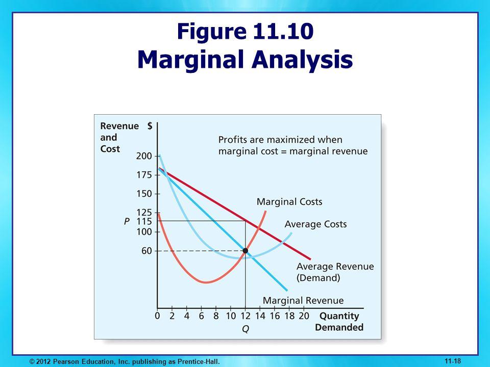 Figure 11.10 Marginal Analysis © 2012 Pearson Education, Inc. publishing as Prentice-Hall. 11-18