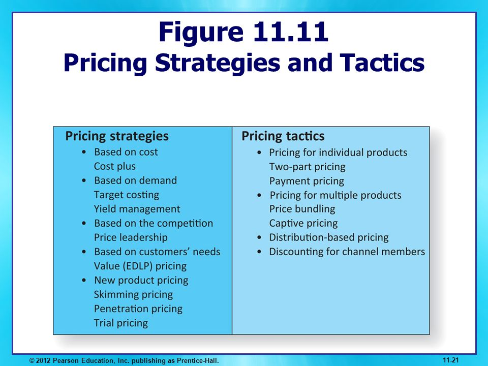 Figure 11.11 Pricing Strategies and Tactics © 2012 Pearson Education, Inc. publishing as Prentice-Hall. 11-21