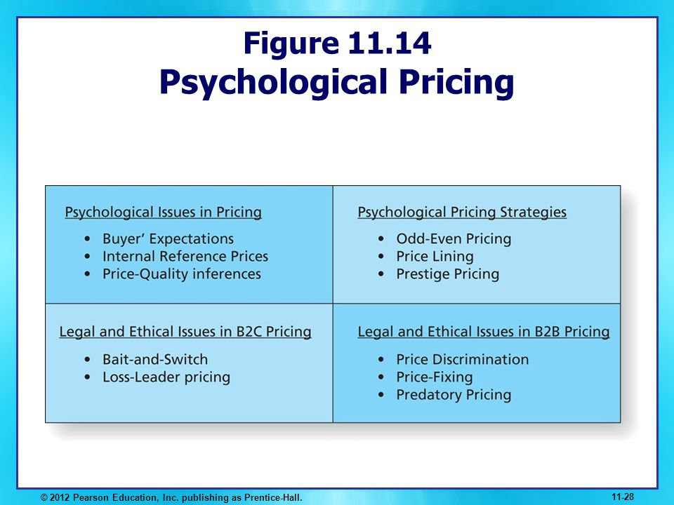 Figure 11.14 Psychological Pricing © 2012 Pearson Education, Inc. publishing as Prentice-Hall. 11-28