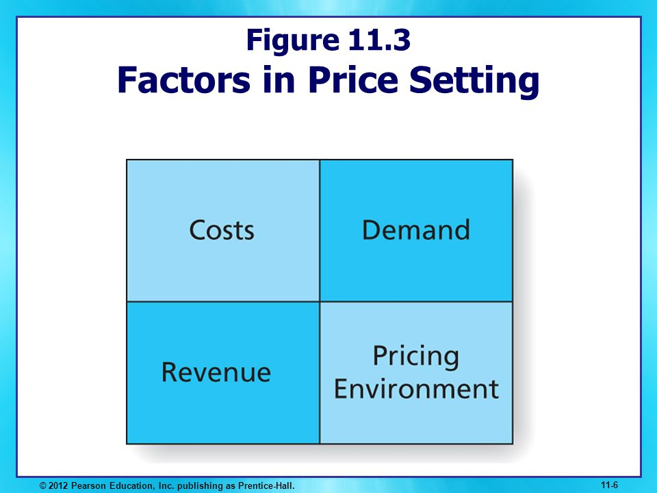 Figure 11.3 Factors in Price Setting © 2012 Pearson Education, Inc. publishing as Prentice-Hall. 11-6