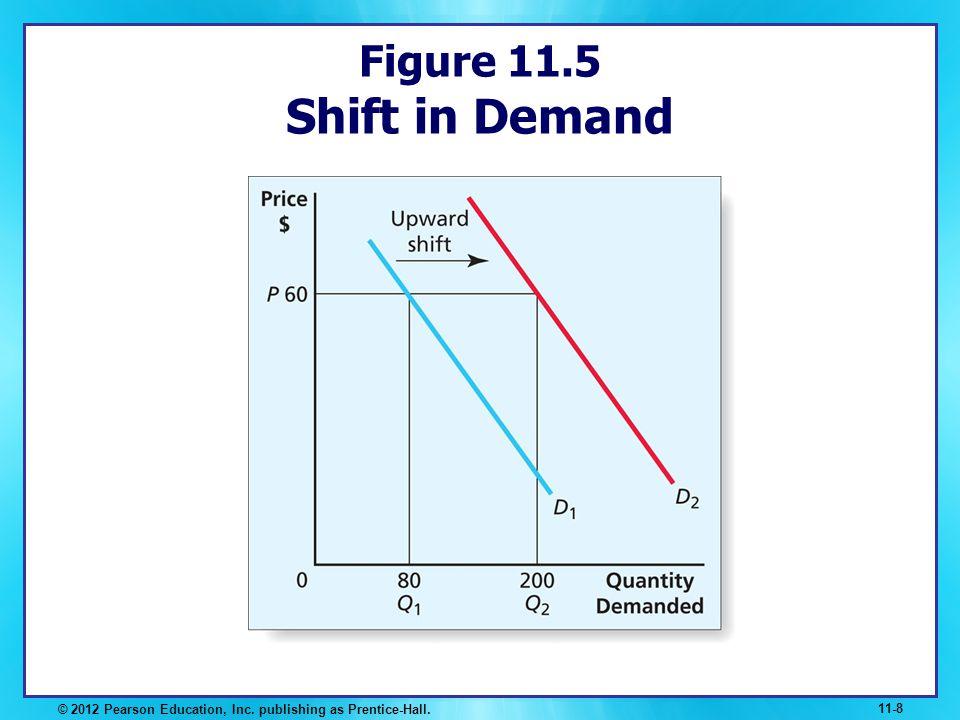 Figure 11.5 Shift in Demand © 2012 Pearson Education, Inc. publishing as Prentice-Hall. 11-8