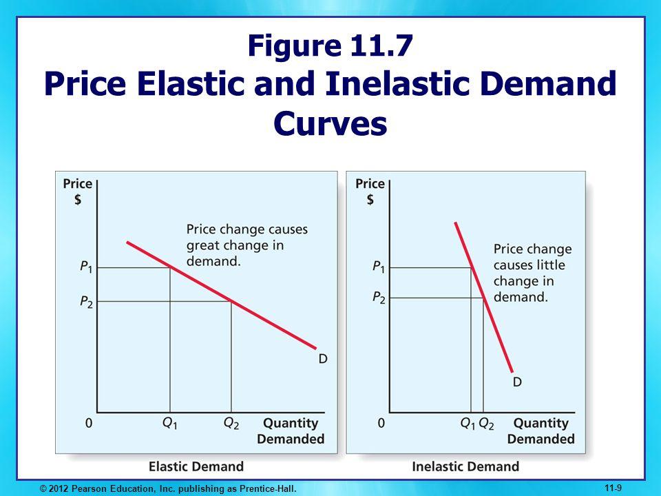 Figure 11.7 Price Elastic and Inelastic Demand Curves © 2012 Pearson Education, Inc. publishing as Prentice-Hall. 11-9