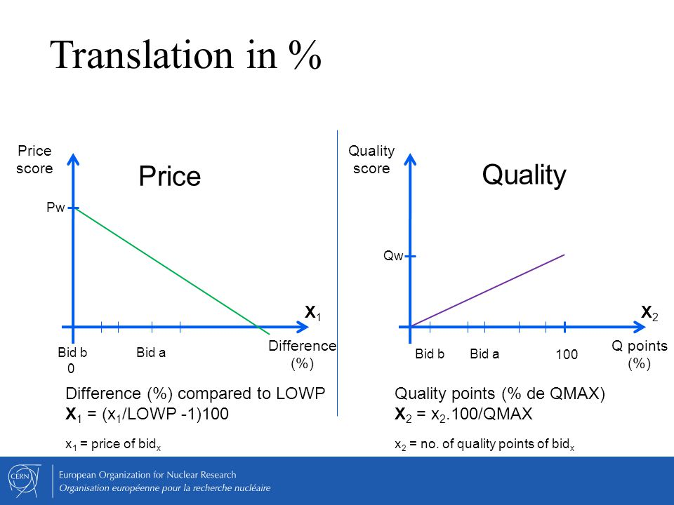 Price Quality Quality points (% de QMAX) X 2 = x 2.100/QMAX x 2 = no. of quality points of bid x Quality score Qw Q points (%) 100 Bid bBid a X2X2 Dif