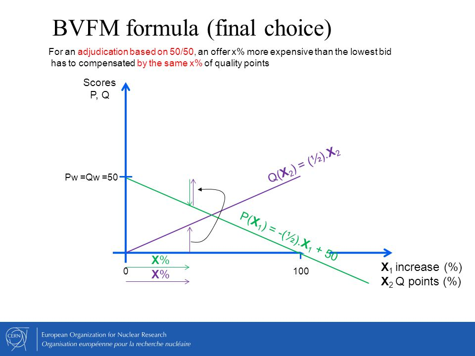BVFM formula (final choice) Pw =Qw =50 Scores P, Q 100 Q(X 2 ) = (½).X 2 For an adjudication based on 50/50, an offer x% more expensive than the lowes