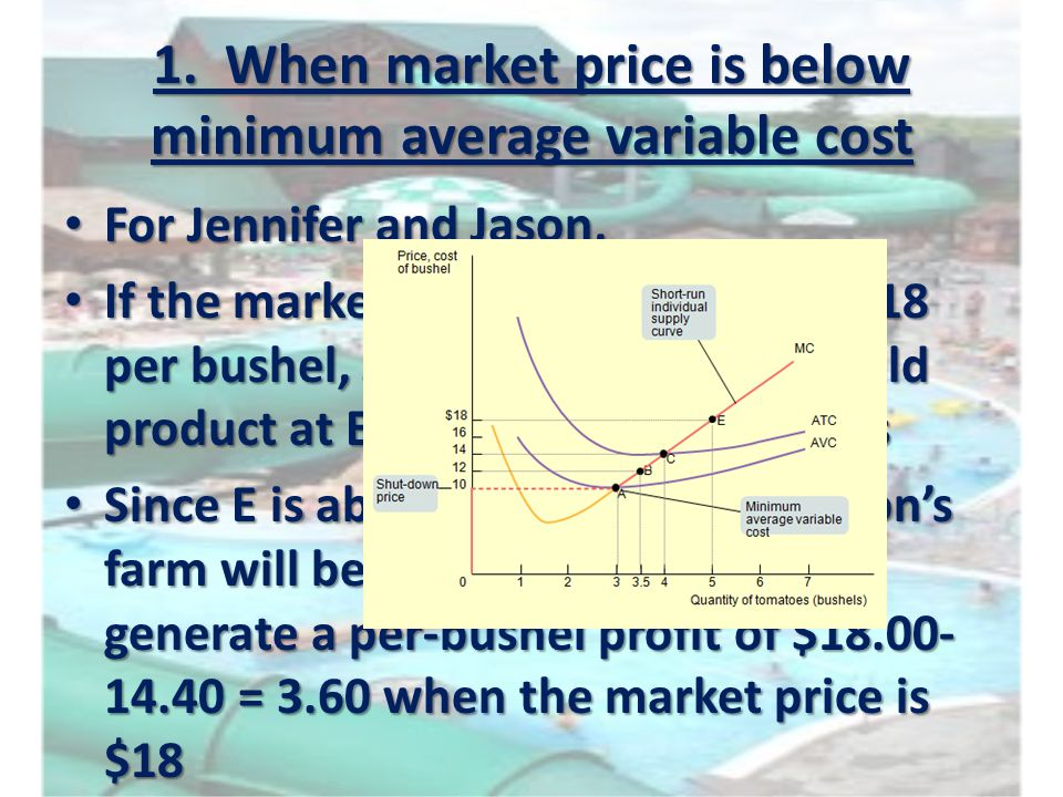 1. When market price is below minimum average variable cost For Jennifer and Jason, For Jennifer and Jason, If the market price of tomatoes is $18 per
