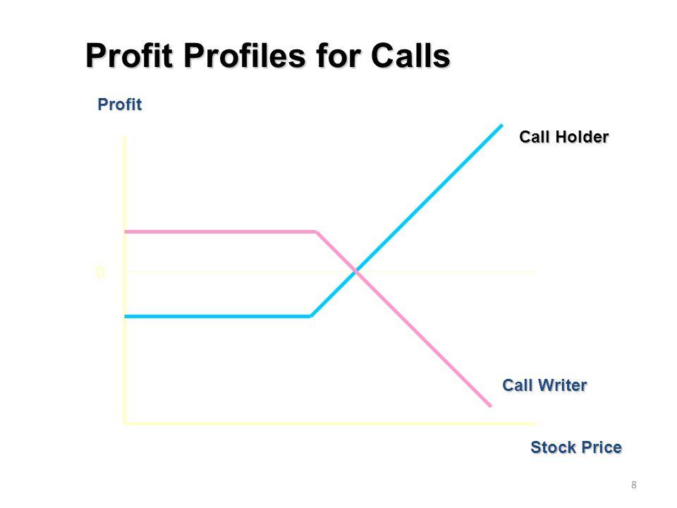 8 Profit Stock Price 0 Call Writer Call Holder Profit Profiles for Calls
