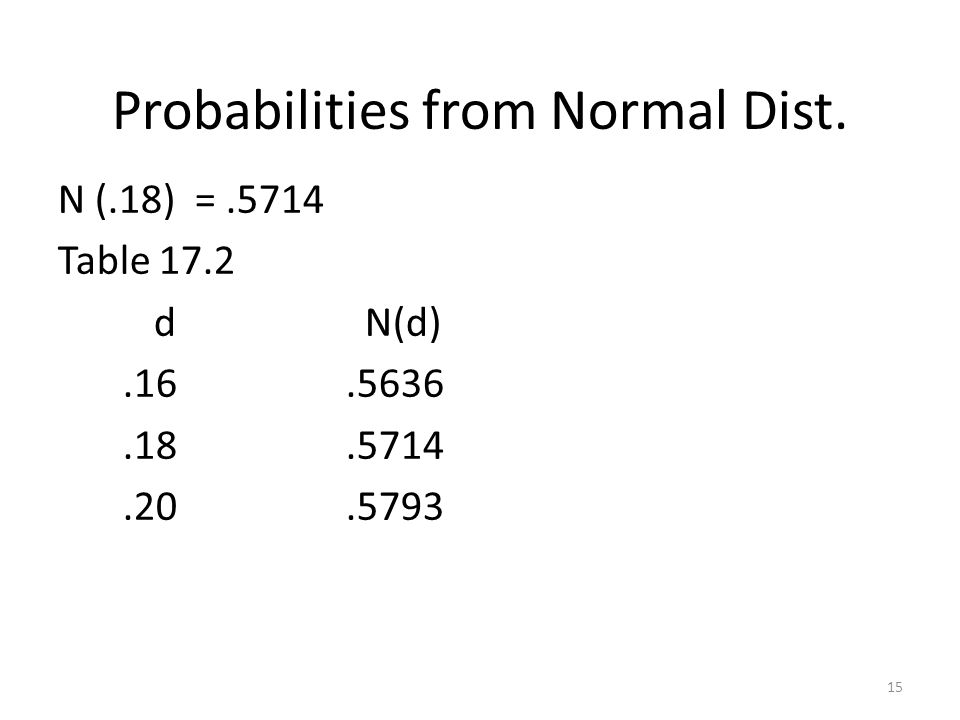 15 Probabilities from Normal Dist. N (.18) =.5714 Table 17.2 d N(d).16.5636.18.5714.20.5793