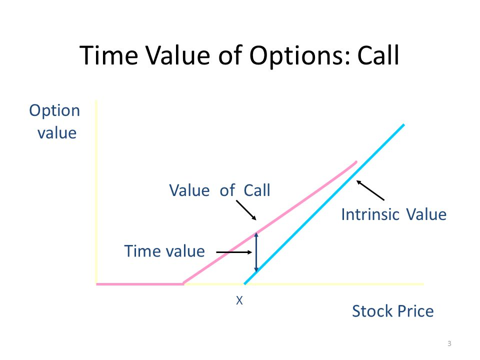 3 Time Value of Options: Call Option value X Stock Price Value of Call Intrinsic Value Time value