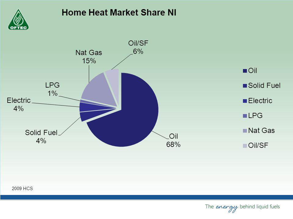 Oil heating market - NI Kerosene consumption 2012 = 966M litres Cost of heating using oil std boiler – £1573 Cost of heating condensing oil boiler - £1287 (Oct 2013) saving = 18% or £286pa Number of households = 740,000 Number using oil = 504,530 270 oil distributors