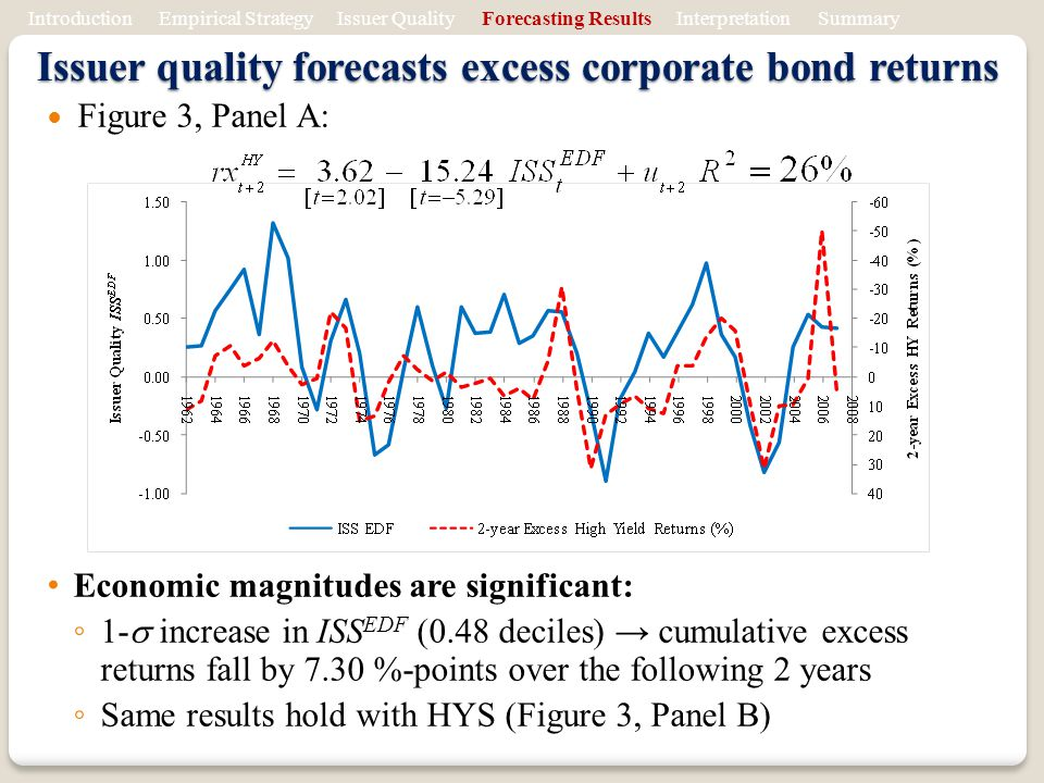 Figure 3, Panel A: Economic magnitudes are significant: 1- increase in ISS EDF (0.48 deciles) cumulative excess returns fall by 7.30 %-points over the following 2 years Same results hold with HYS (Figure 3, Panel B) Issuer quality forecasts excess corporate bond returns Introduction Empirical Strategy Issuer Quality Forecasting Results Interpretation Summary