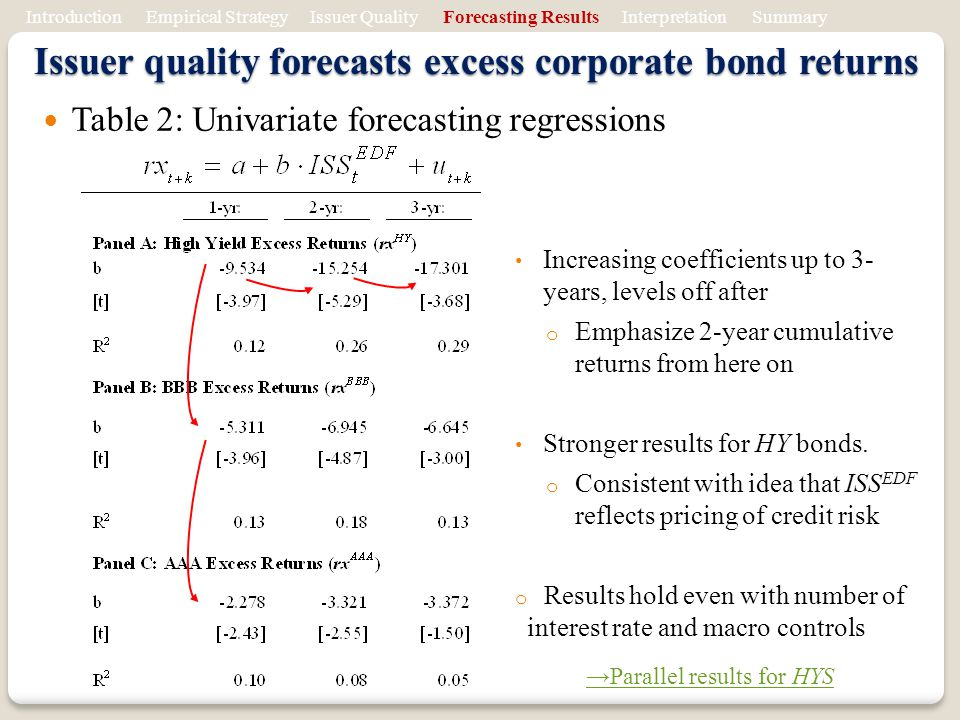 Issuer quality forecasts excess corporate bond returns Introduction Empirical Strategy Issuer Quality Forecasting Results Interpretation Summary Table 2: Univariate forecasting regressions Increasing coefficients up to 3- years, levels off after o Emphasize 2-year cumulative returns from here on Stronger results for HY bonds.