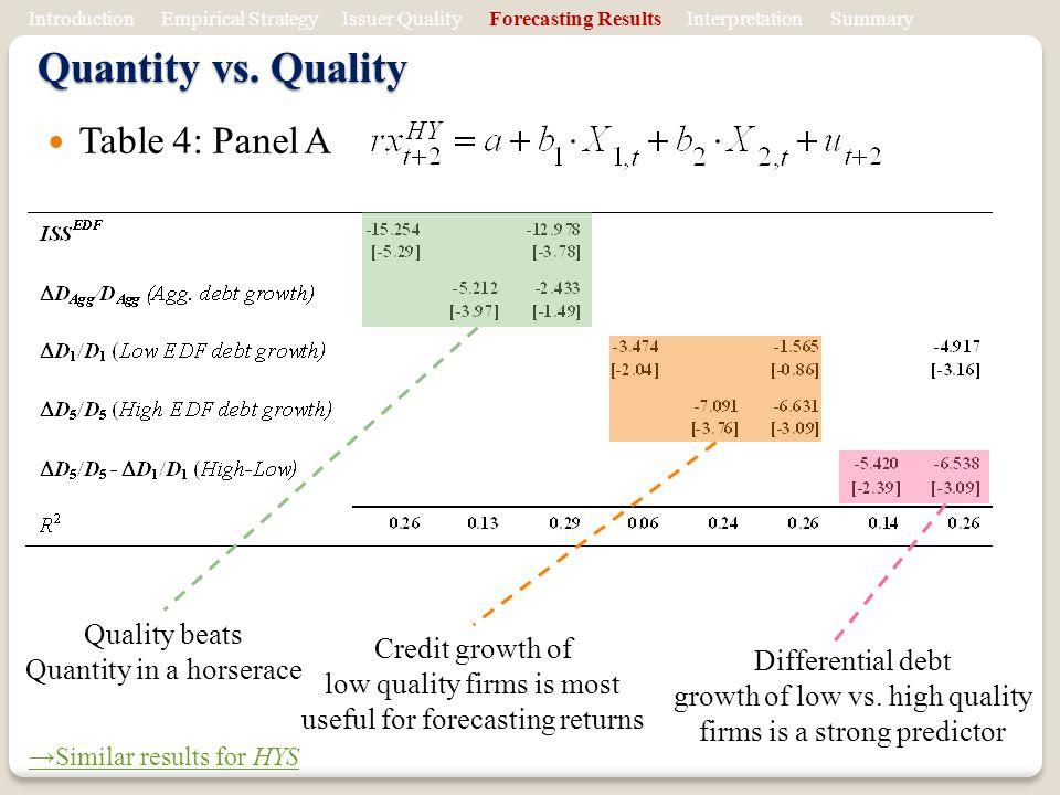 Table 4: Panel A Quantity vs.