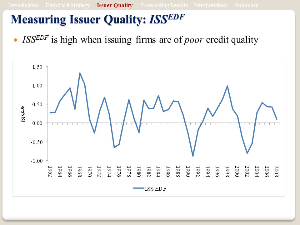 ISS EDF is high when issuing firms are of poor credit quality Measuring Issuer Quality: ISS EDF Introduction Empirical Strategy Issuer Quality Forecasting Results Interpretation Summary