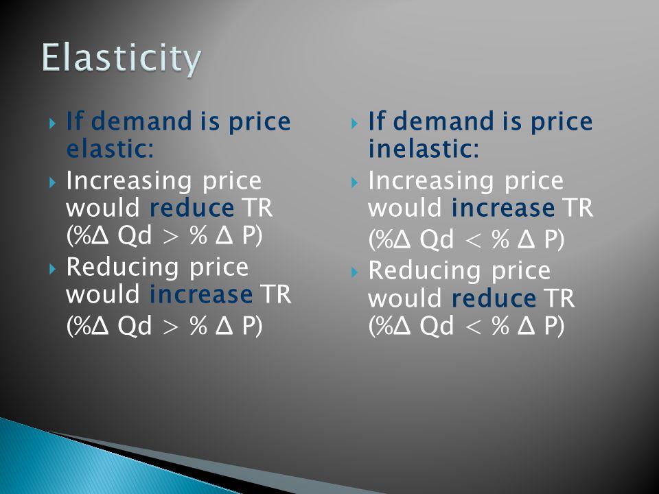 If demand is price elastic: Increasing price would reduce TR (%Δ Qd > % Δ P) Reducing price would increase TR (%Δ Qd > % Δ P) If demand is price inela